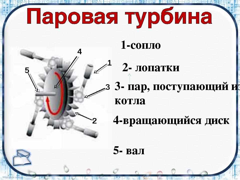 5 4 1 3 2 1-сопло 2- лопатки 3- пар, поступающий из котла 4-вращающийся диск...
