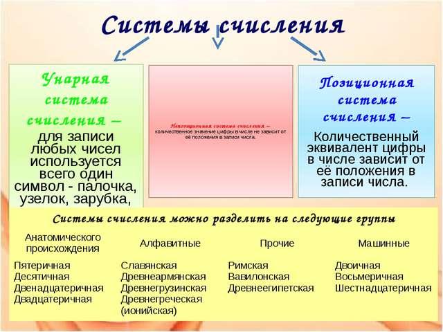 Системы счисления Унарная система счисления – для записи любых чисел использу...