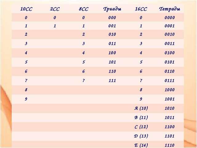 10СС 2СС 8СС Триады 16СС Тетрады 0 0 0 000 0 0000 1 1 1 001 1 0001 2 2 010 2...