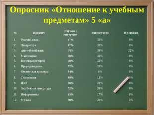 Опросник «Отношение к учебным предметам» 5 «а» №ПредметИзучаю с интересомР