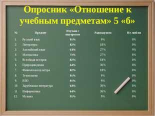 Опросник «Отношение к учебным предметам» 5 «б» №ПредметИзучаю с интересомР