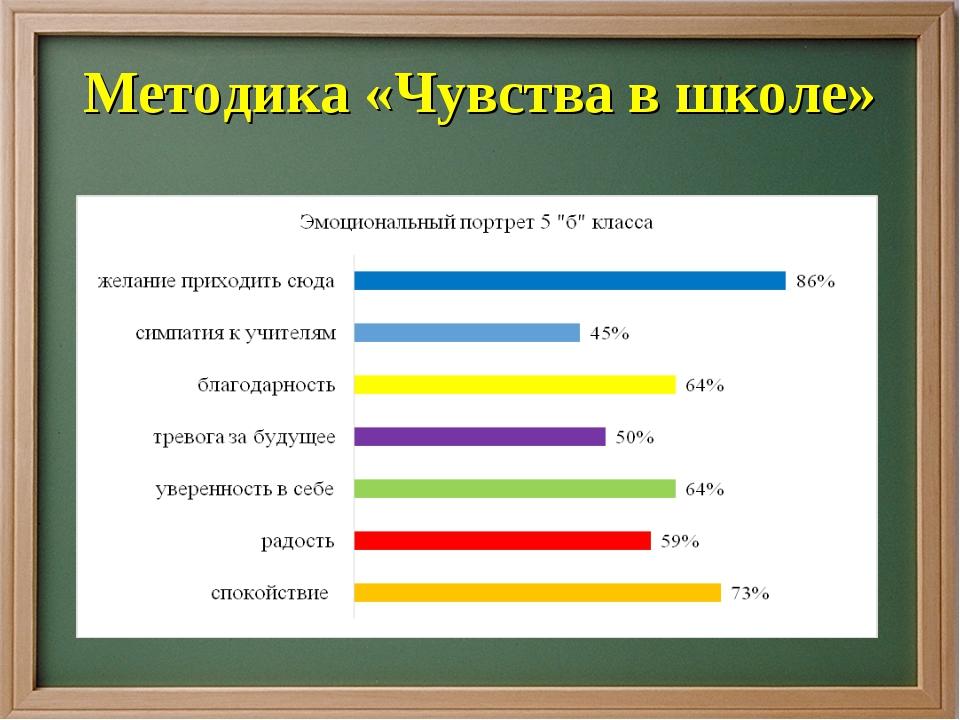 Методика «Чувства в школе»
