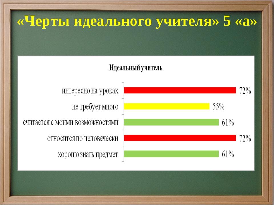 «Черты идеального учителя» 5 «а»