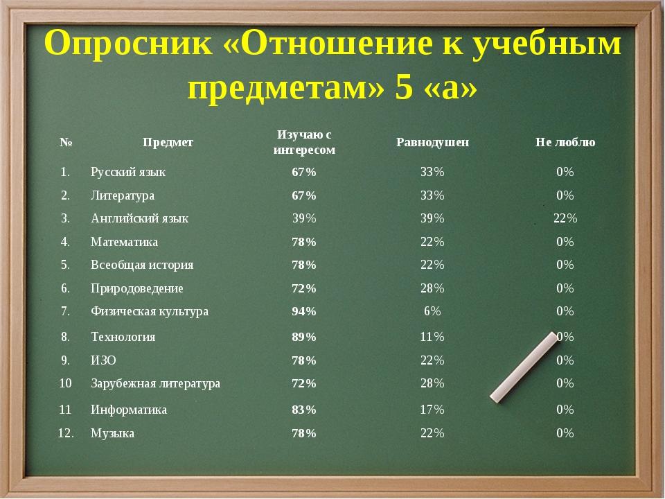 Опросник «Отношение к учебным предметам» 5 «а» №ПредметИзучаю с интересомР...