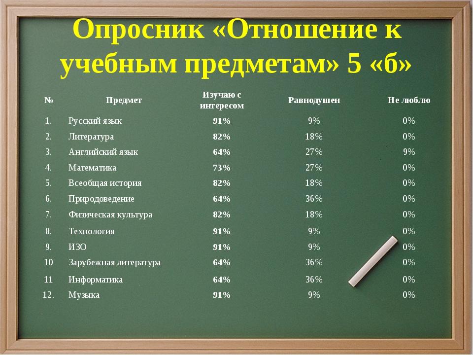 Опросник «Отношение к учебным предметам» 5 «б» №ПредметИзучаю с интересомР...