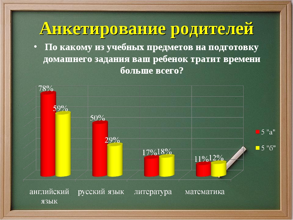 Анкетирование родителей По какому из учебных предметов на подготовку домашнег...