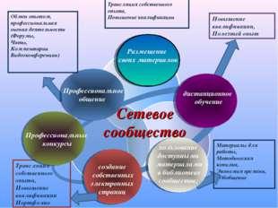 Материалы для работы, Методическая копилка, Экономия времени, Обобщение Повы