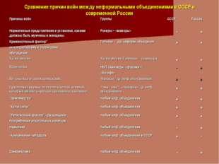 Сравнение причин войн между неформальными объединениями в СССР и современной