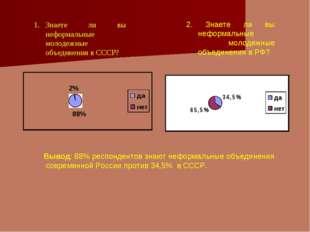 2. Знаете ли вы неформальные молодежные объединения в РФ? Вывод: 88% респонде