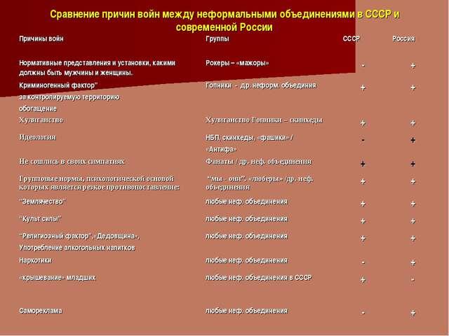 Сравнение причин войн между неформальными объединениями в СССР и современной...