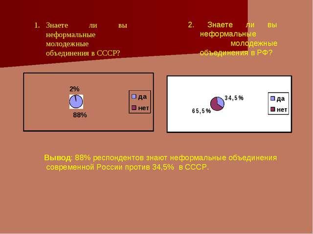 2. Знаете ли вы неформальные молодежные объединения в РФ? Вывод: 88% респонде...