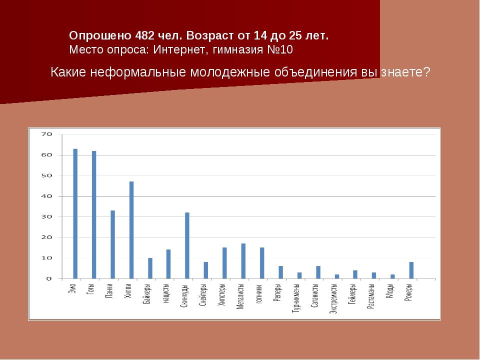 Опрошено 482 чел. Возраст от 14 до 25 лет. Место опроса: Интернет, гимназия №...