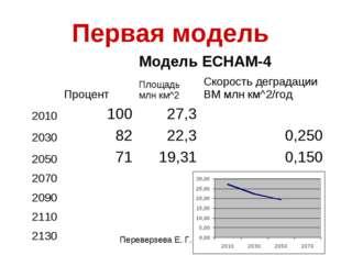 Первая модель Модель ECHAM-4  ПроцентПлощадь млн км^2Скорость деградац