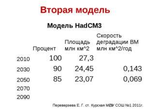 Вторая модель Модель HadCM3 ПроцентПлощадь млн км^2Скорость деградации В