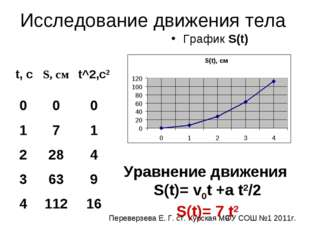 Исследование движения тела График S(t) Уравнение движения S(t)= v0t +a t2/2 S