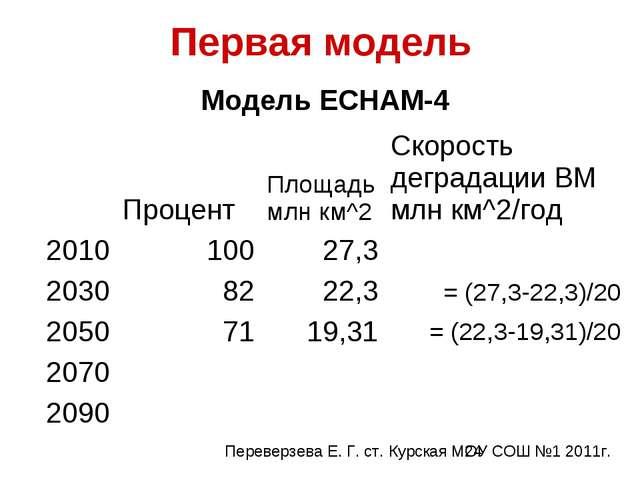 Первая модель Модель ECHAM-4 ПроцентПлощадь млн км^2Скорость деградации...
