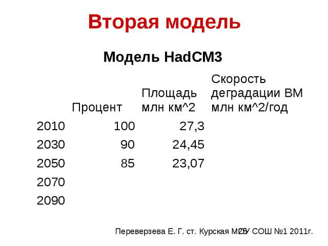 Вторая модель Модель HadCM3 ПроцентПлощадь млн км^2Скорость деградации В...