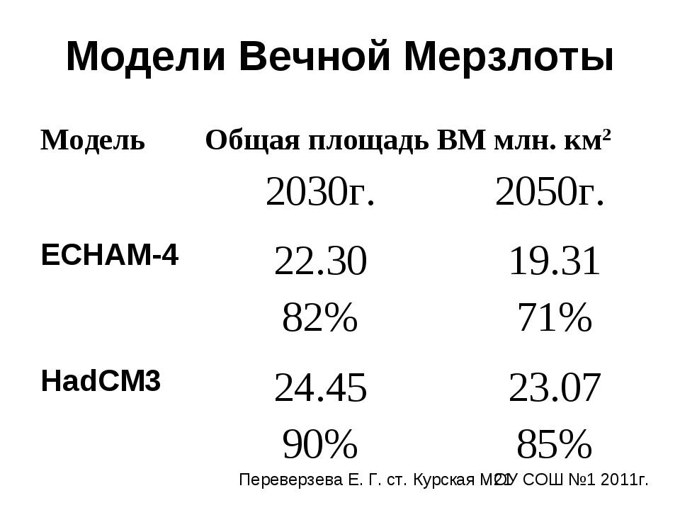 Модели Вечной Мерзлоты Переверзева Е. Г. ст. Курская МОУ СОШ №1 2011г.