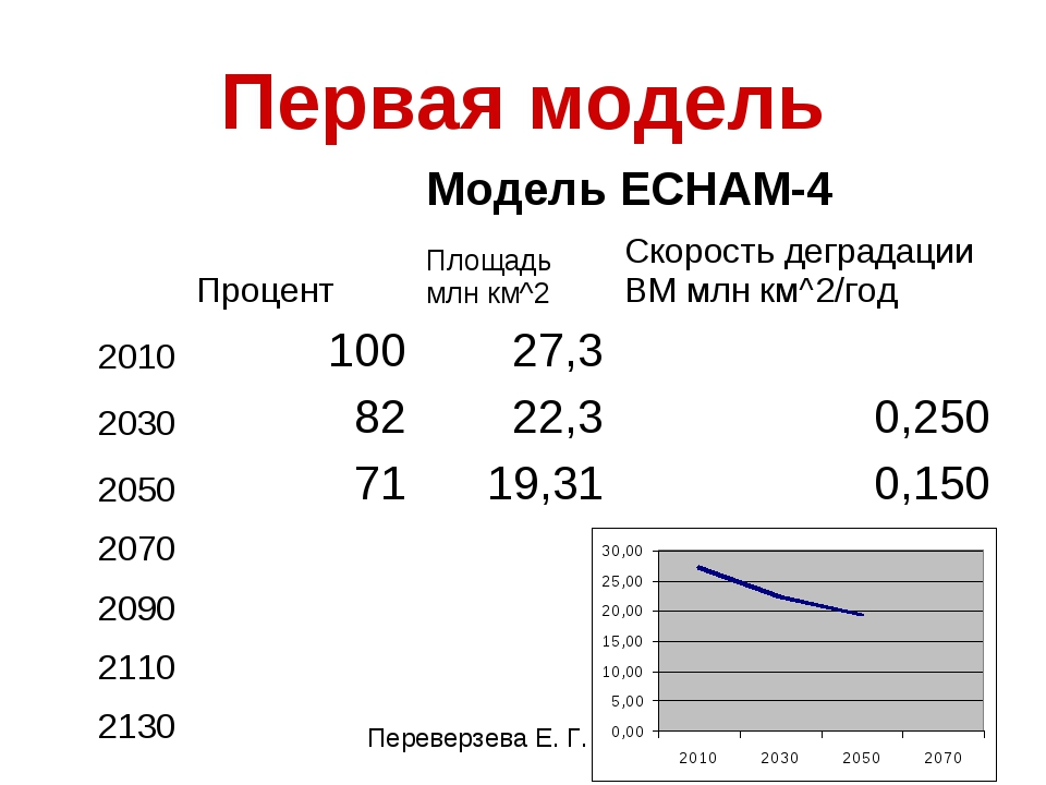 Первая модель Модель ECHAM-4  ПроцентПлощадь млн км^2Скорость деградац...