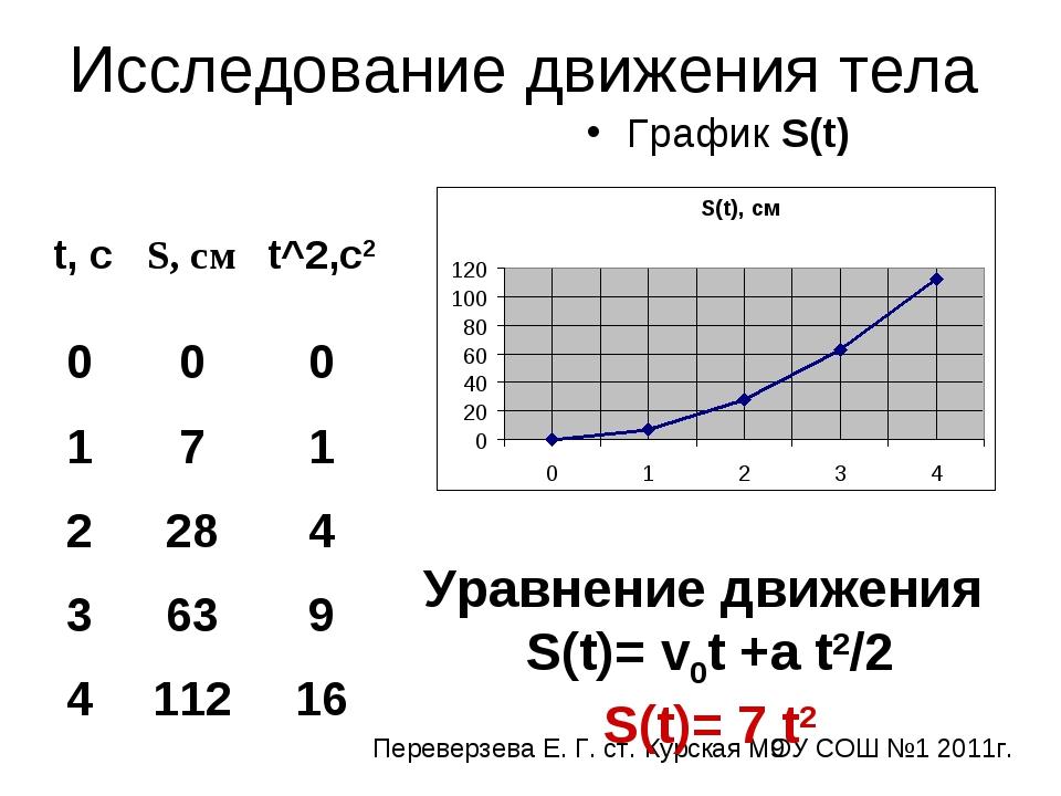 Исследование движения тела График S(t) Уравнение движения S(t)= v0t +a t2/2 S...