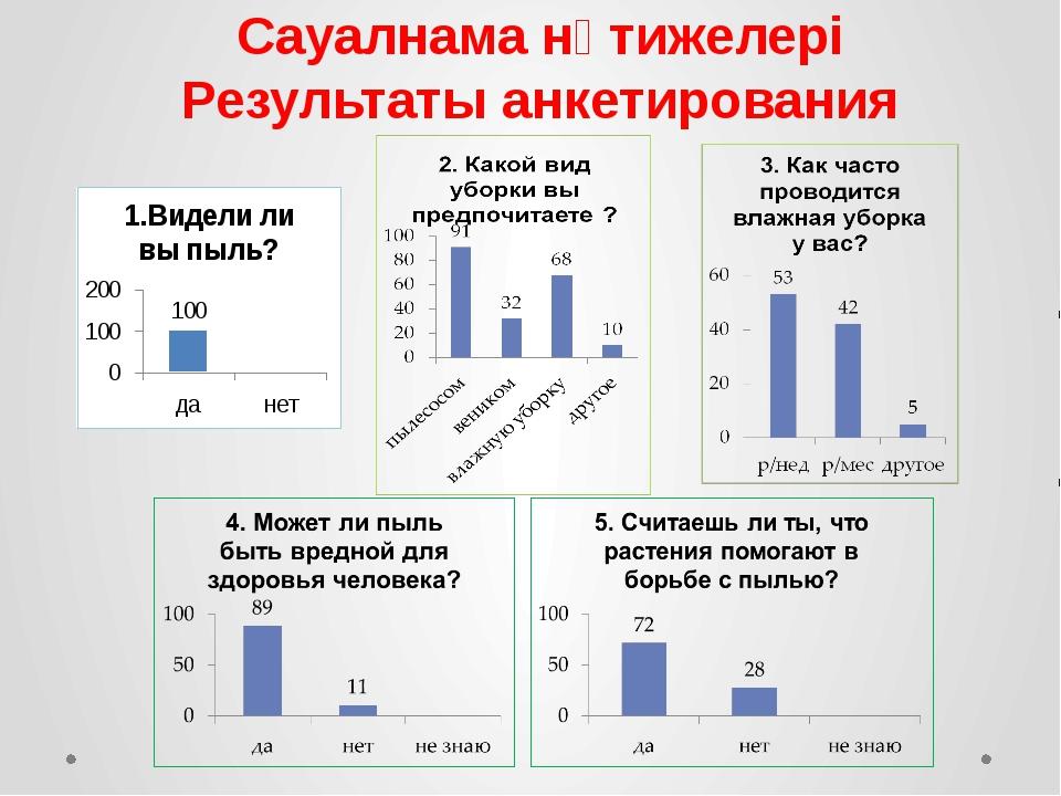 Сауалнама нәтижелері Результаты анкетирования