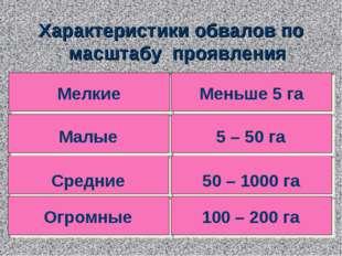 Средние Малые Мелкие Огромные 50 – 1000 га 5 – 50 га Меньше 5 га 100 – 200 га
