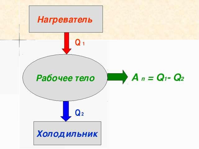 Рабочее тело Нагреватель Холодильник Q 1 Q 2 А п = Q1- Q2