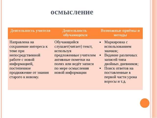 осмысление Деятельность учителя Деятельность обучающихся Возможные приёмы и м...