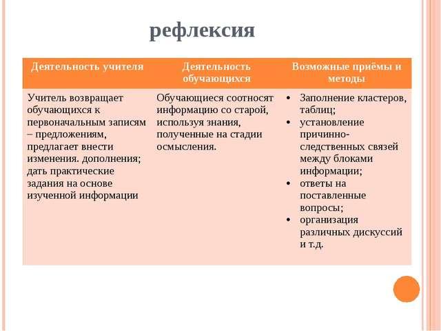 рефлексия Деятельностьучителя Деятельность обучающихся Возможные приёмы и мет...