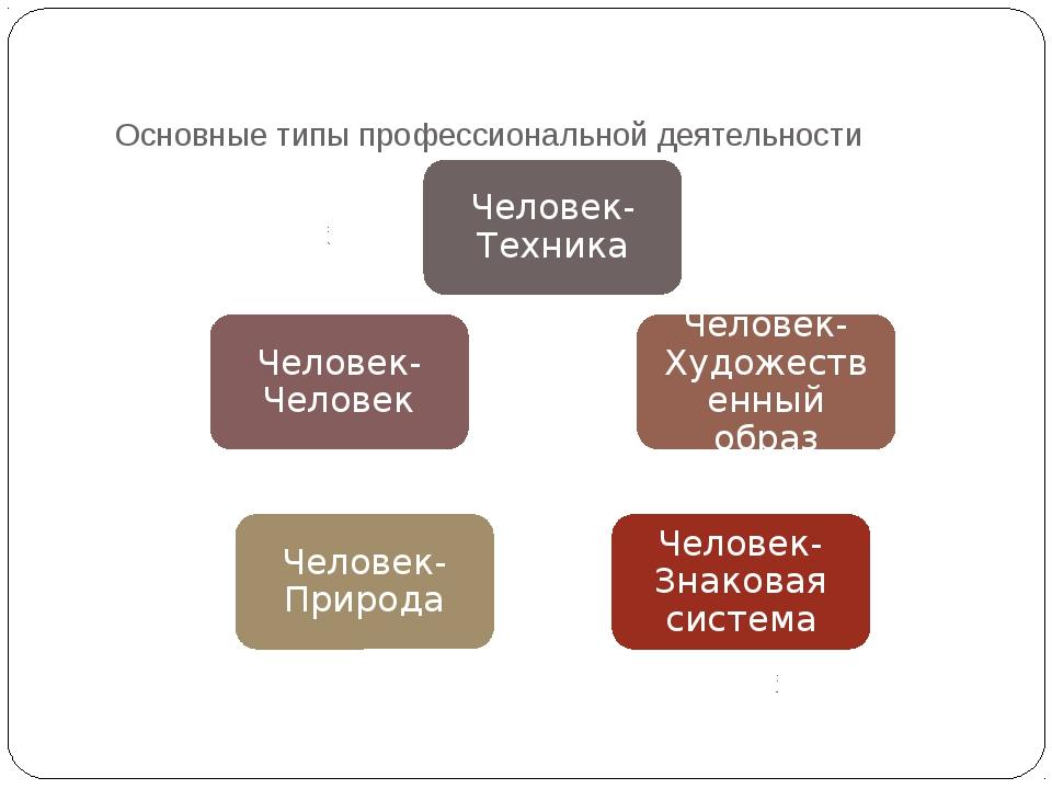 Основные типы профессиональной деятельности