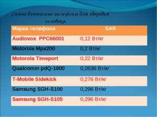 Самые безопасные телефоны для здоровья человека. Марка телефона SAR Audiovox