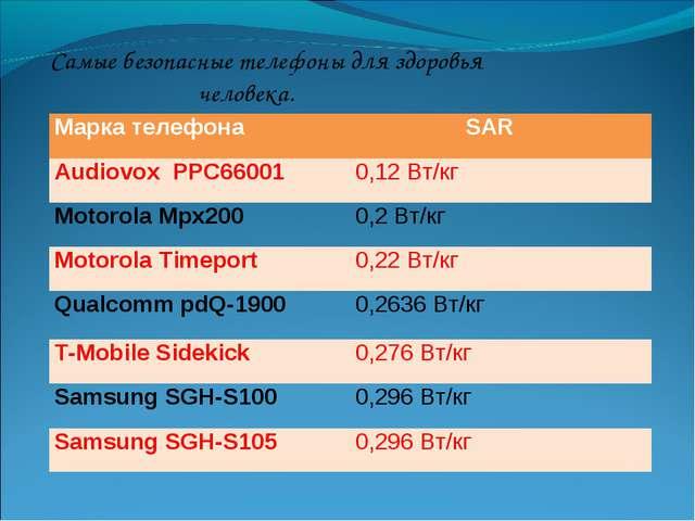 Самые безопасные телефоны для здоровья человека. Марка телефона SAR Audiovox...