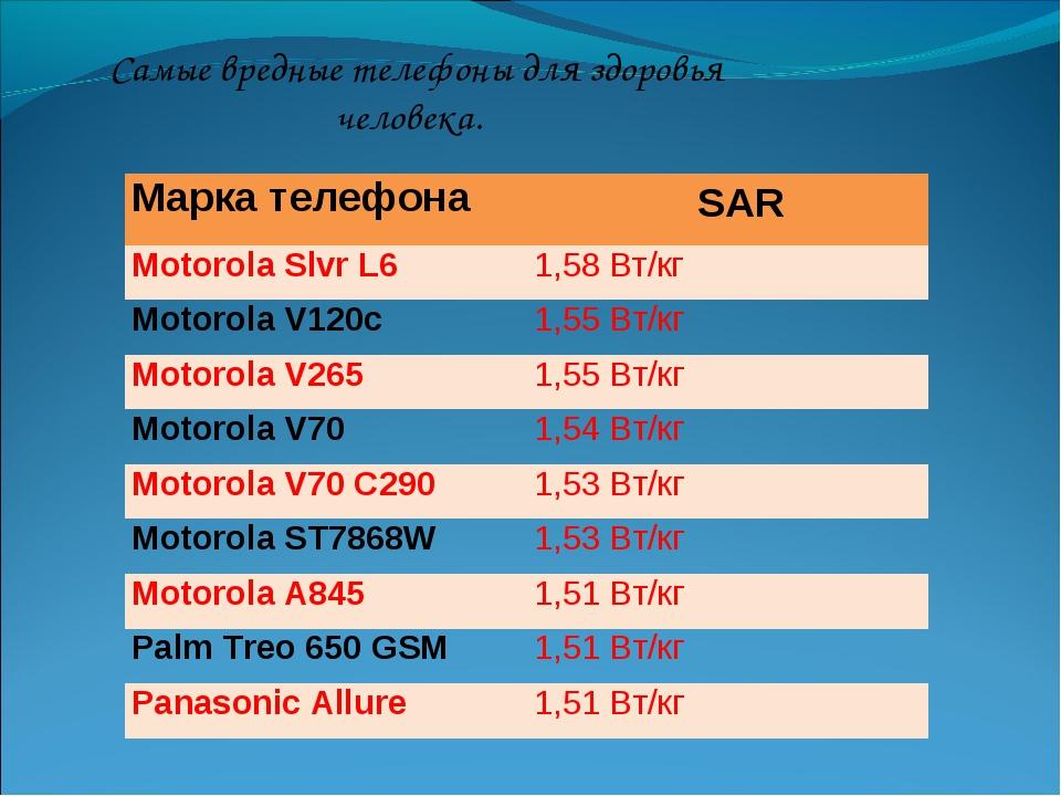 Самые вредные телефоны для здоровья человека. Марка телефона SAR Motorola Sl...