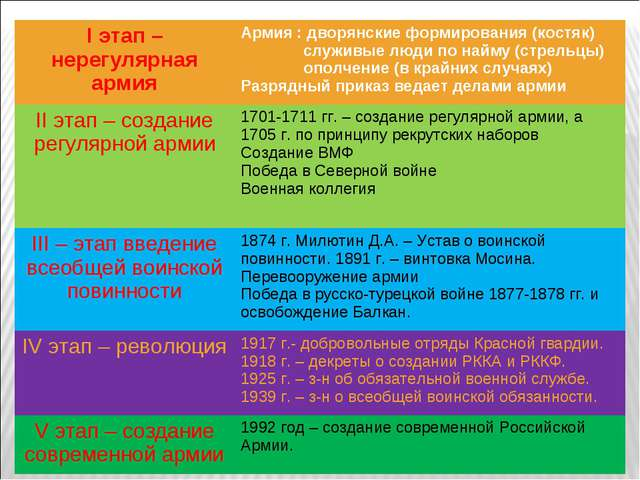 I этап – нерегулярная армияАрмия : дворянские формирования (костяк) служивые...