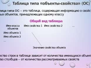 Таблица типа ОС – это таблица, содержащая информацию о свойствах отдельных о