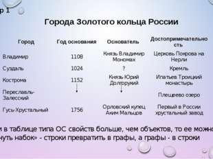 Пример 1 Города Золотого кольца России Если в таблице типа ОС свойств больше,