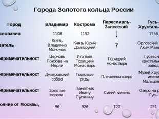 Города Золотого кольца России Город Владимир  Кострома Переславль-Залесски