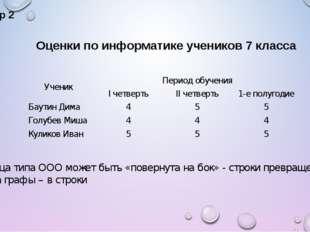 Пример 2 Оценки по информатике учеников 7 класса Таблица типа ООО может быть