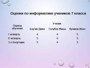 Оценки по информатике учеников 7 класса Период обученияУченик  Баутин Дима