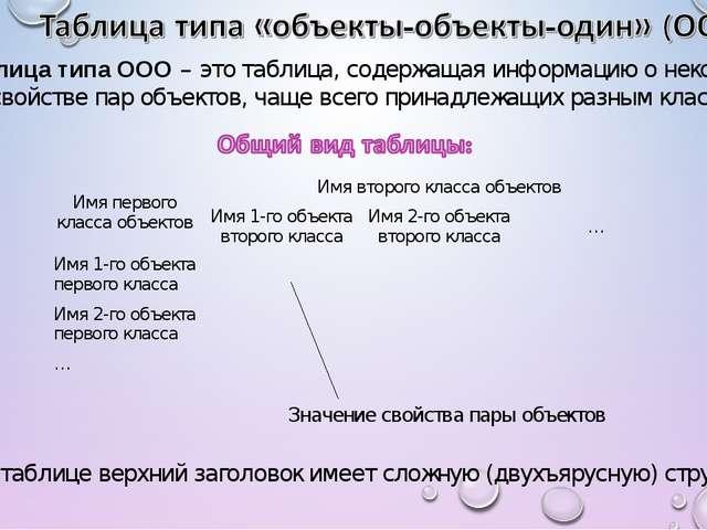 Таблица типа ООО – это таблица, содержащая информацию о некотором одном свой...