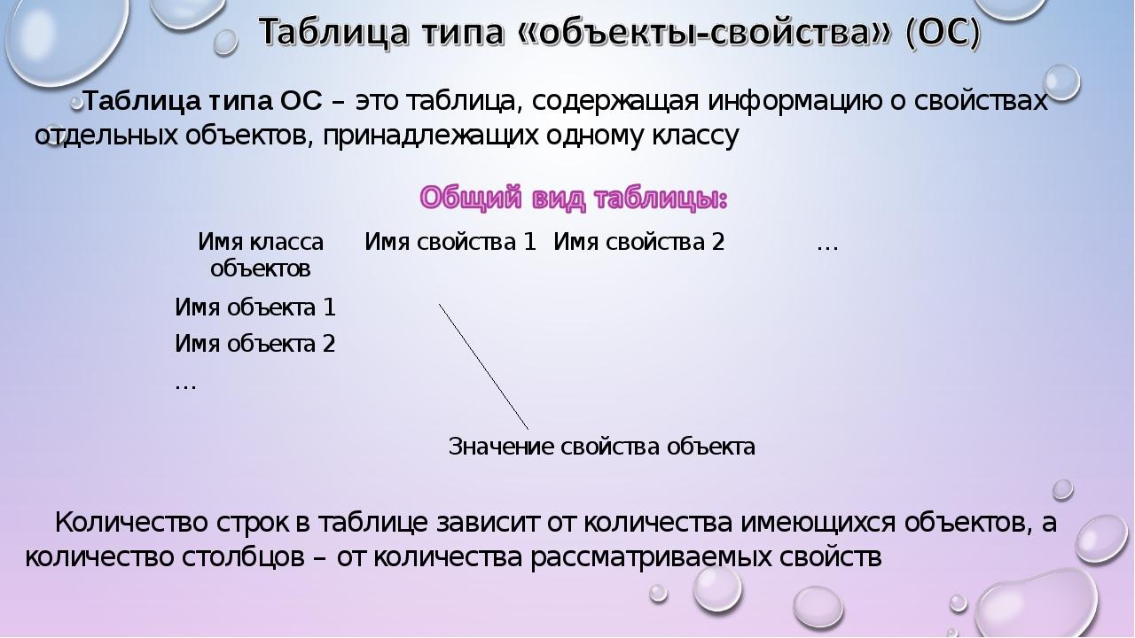Таблица типа ОС – это таблица, содержащая информацию о свойствах отдельных о...