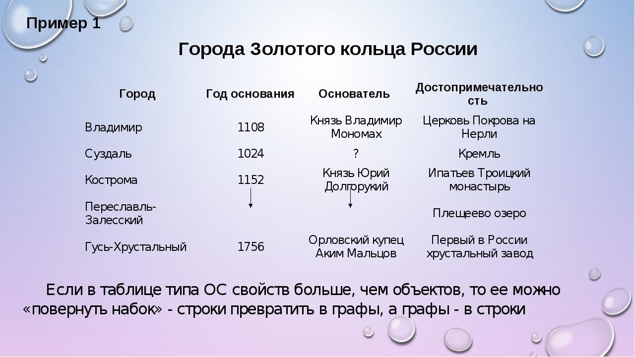 Пример 1 Города Золотого кольца России Если в таблице типа ОС свойств больше,...