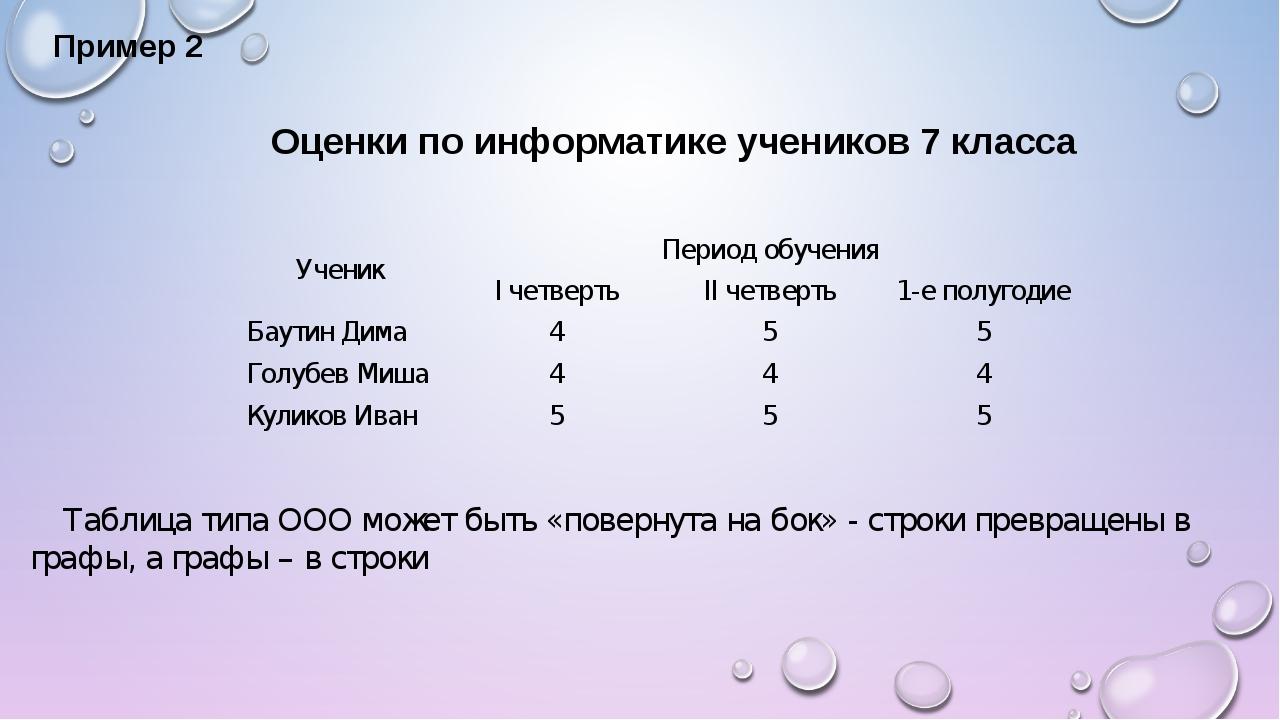 Пример 2 Оценки по информатике учеников 7 класса Таблица типа ООО может быть...
