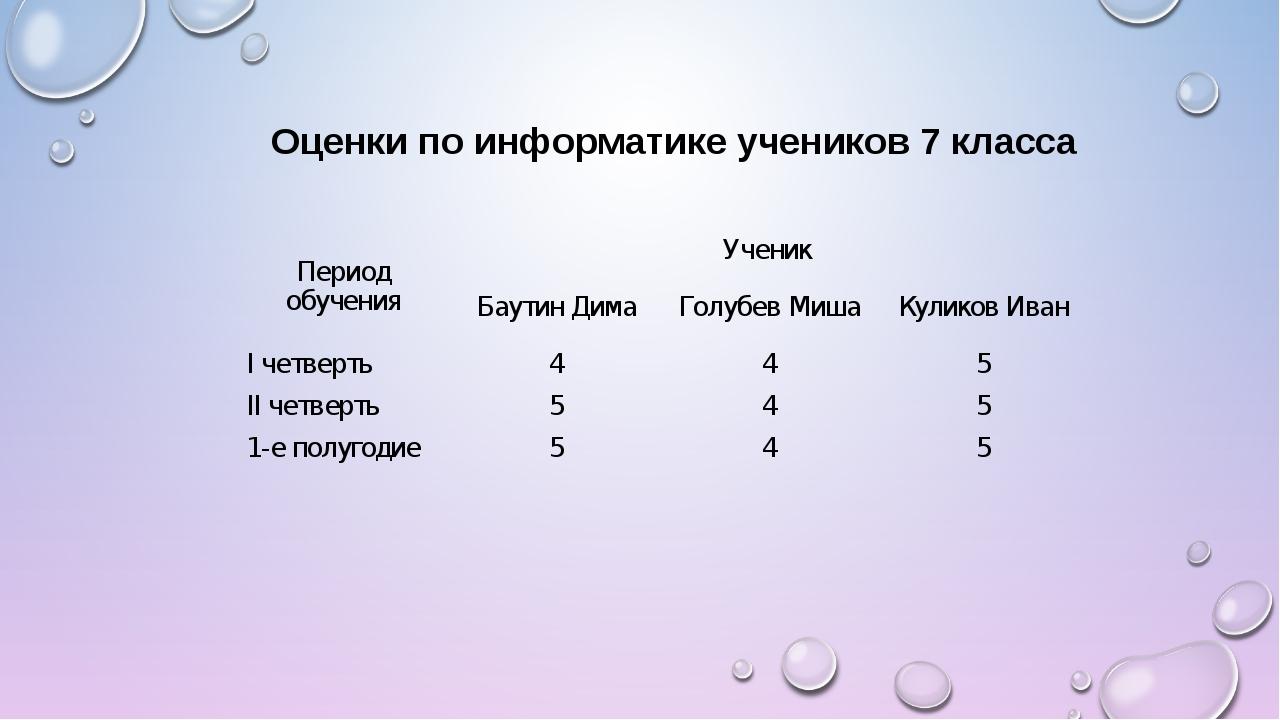Оценки по информатике учеников 7 класса Период обученияУченик  Баутин Дима...