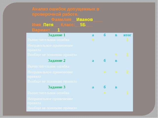 Анализ ошибок допущенных в проверочной работе. Фамилия__Иванов____ Имя_Петя__...