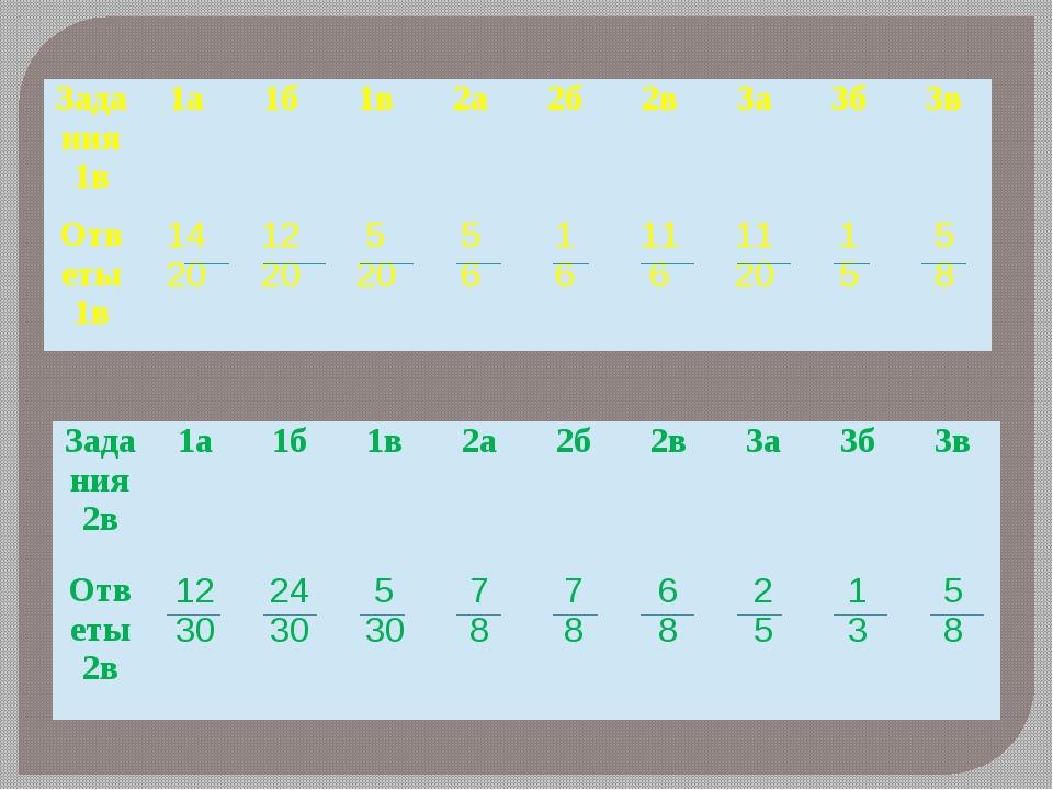 Задания 1в 1а 1б 1в 2а 2б 2в 3а 3б 3в Ответы 1в 14 20 12 20 5 20 5 6 1 6 11 6...