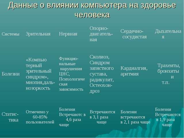 Данные о влиянии компьютера на здоровье человека Системы ЗрительнаяНервная...