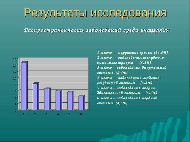 Результаты исследования Распространенность заболеваний среди учащихся 1 место...