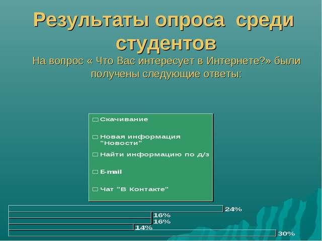 Результаты опроса среди студентов На вопрос « Что Вас интересует в Интернете?...