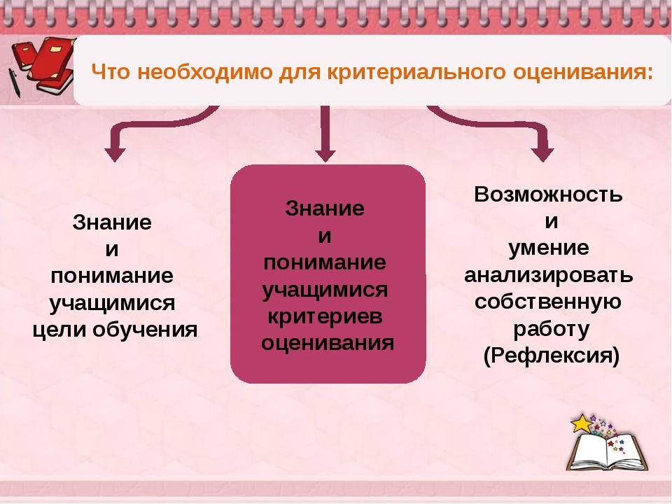 Знание и понимание учащимися критериев оценивания Что необходимо для критери...